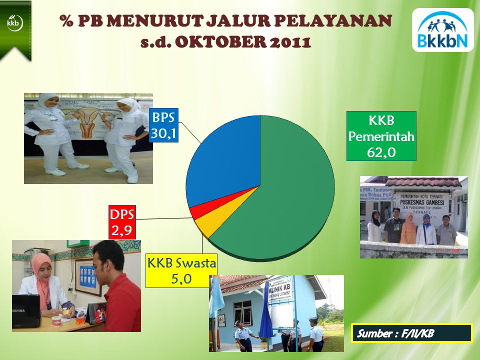 % PB MENURUT JALUR PELAYANAN s.d. OKTOBER 2011 58,41