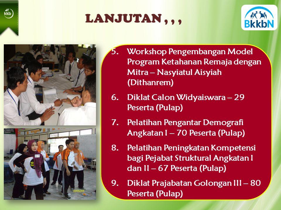 LANJUTAN,,, 5.Workshop Pengembangan Model Program Ketahanan Remaja dengan Mitra – Nasyiatul Aisyiah (Dithanrem) 6.Diklat Calon Widyaiswara – 29 Peserta (Pulap) 7.Pelatihan Pengantar Demografi Angkatan I – 70 Peserta (Pulap) 8.Pelatihan Peningkatan Kompetensi bagi Pejabat Struktural Angkatan I dan II – 67 Peserta (Pulap) 9.Diklat Prajabatan Golongan III – 80 Peserta (Pulap)