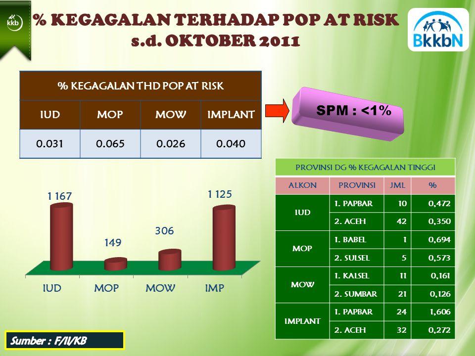 % KEGAGALAN THD POP AT RISK IUDMOPMOWIMPLANT 0.0310.0650.0260.040 % KEGAGALAN TERHADAP POP AT RISK s.d.