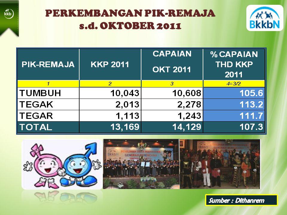 PERKEMBANGAN PIK-REMAJA s.d. OKTOBER 2011