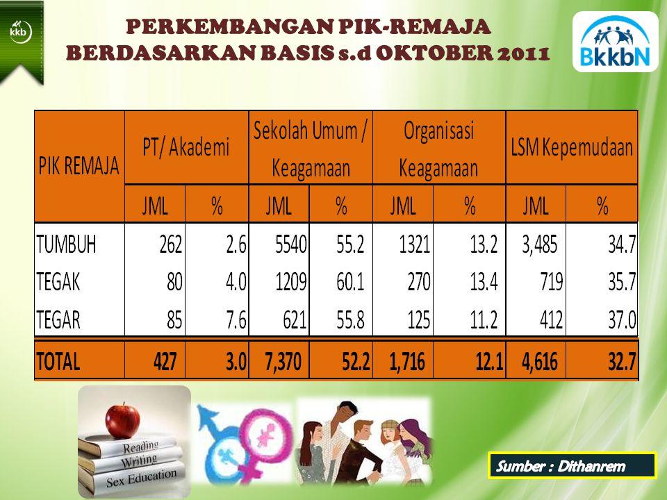 PERKEMBANGAN PIK-REMAJA BERDASARKAN BASIS s.d OKTOBER 2011