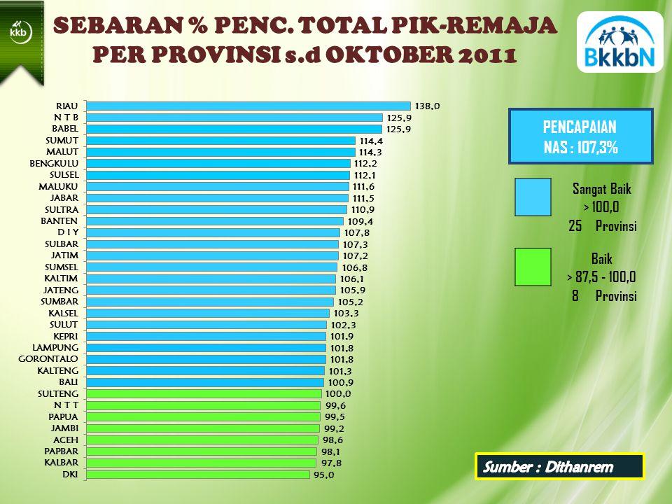 PENCAPAIAN NAS : 107,3% Sangat Baik > 100,0 25Provinsi Baik > 87,5 - 100,0 8Provinsi SEBARAN % PENC.