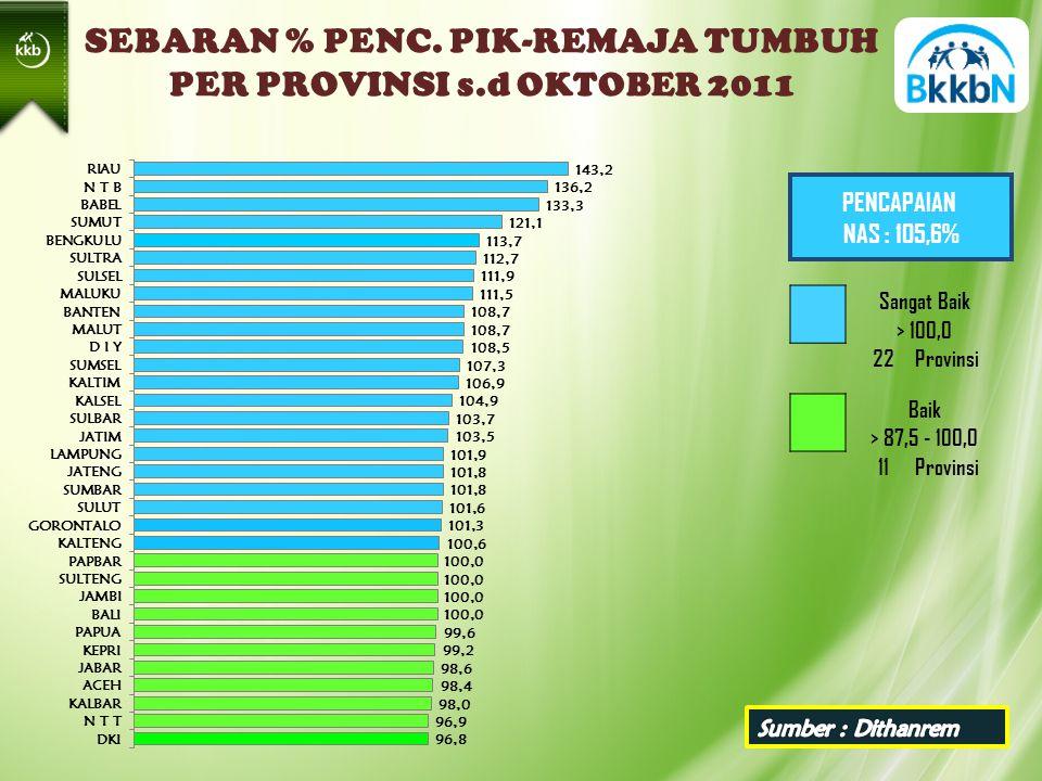 PENCAPAIAN NAS : 105,6% SEBARAN % PENC.