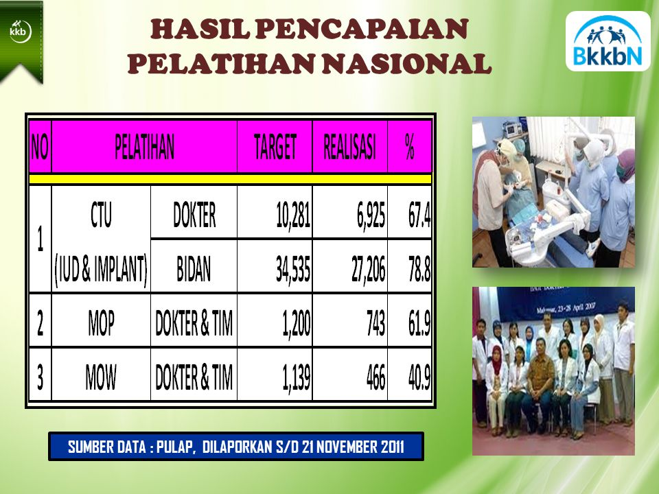 HASIL PENCAPAIAN PELATIHAN NASIONAL SUMBER DATA : PULAP, DILAPORKAN S/D 21 NOVEMBER 2011