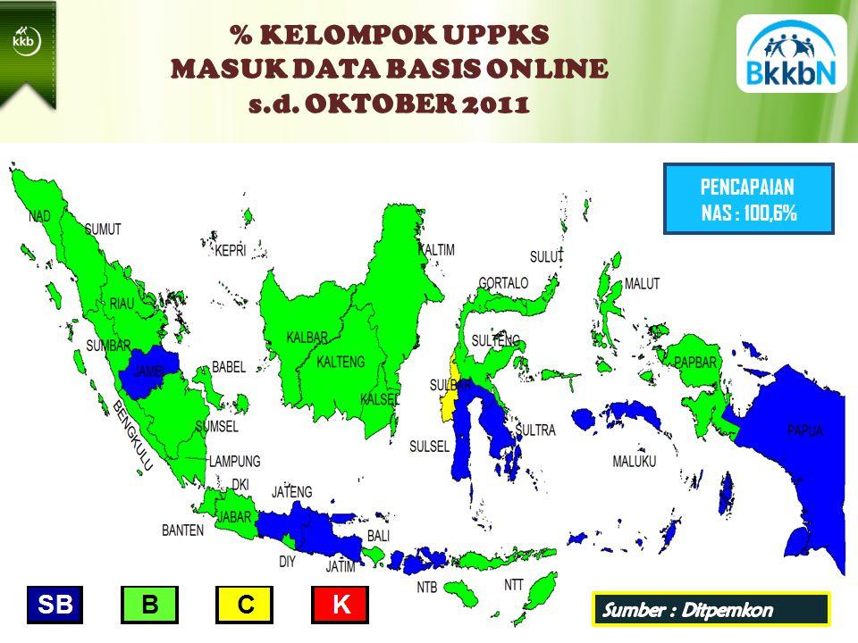 % KELOMPOK UPPKS MASUK DATA BASIS ONLINE s.d. OKTOBER 2011 PENCAPAIAN NAS : 100,6%
