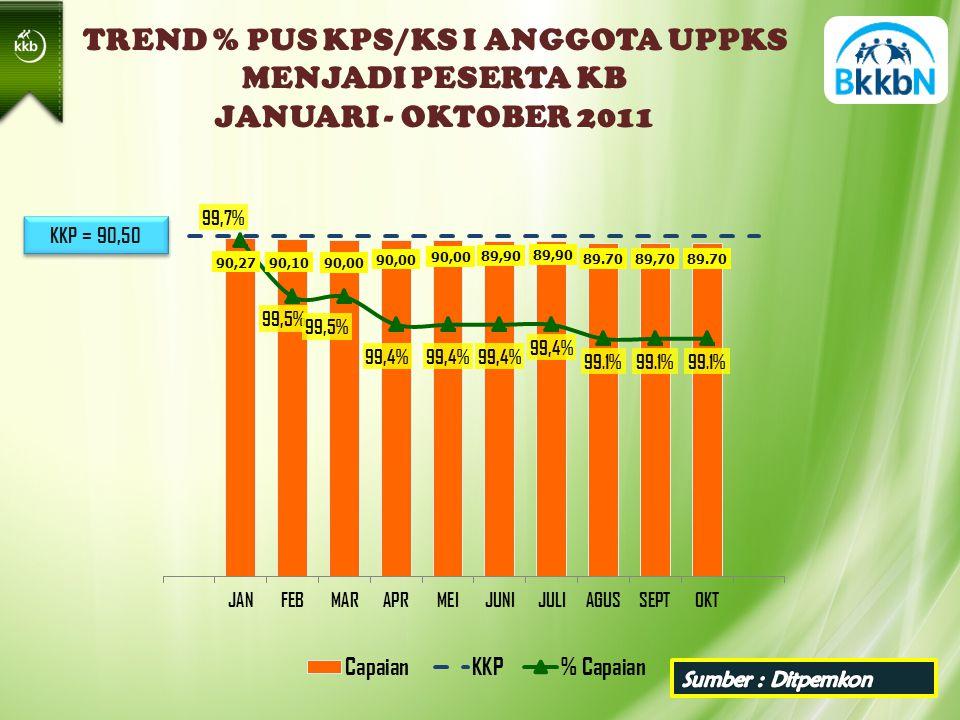KKP = 90,50 TREND % PUS KPS/KS I ANGGOTA UPPKS MENJADI PESERTA KB JANUARI - OKTOBER 2011