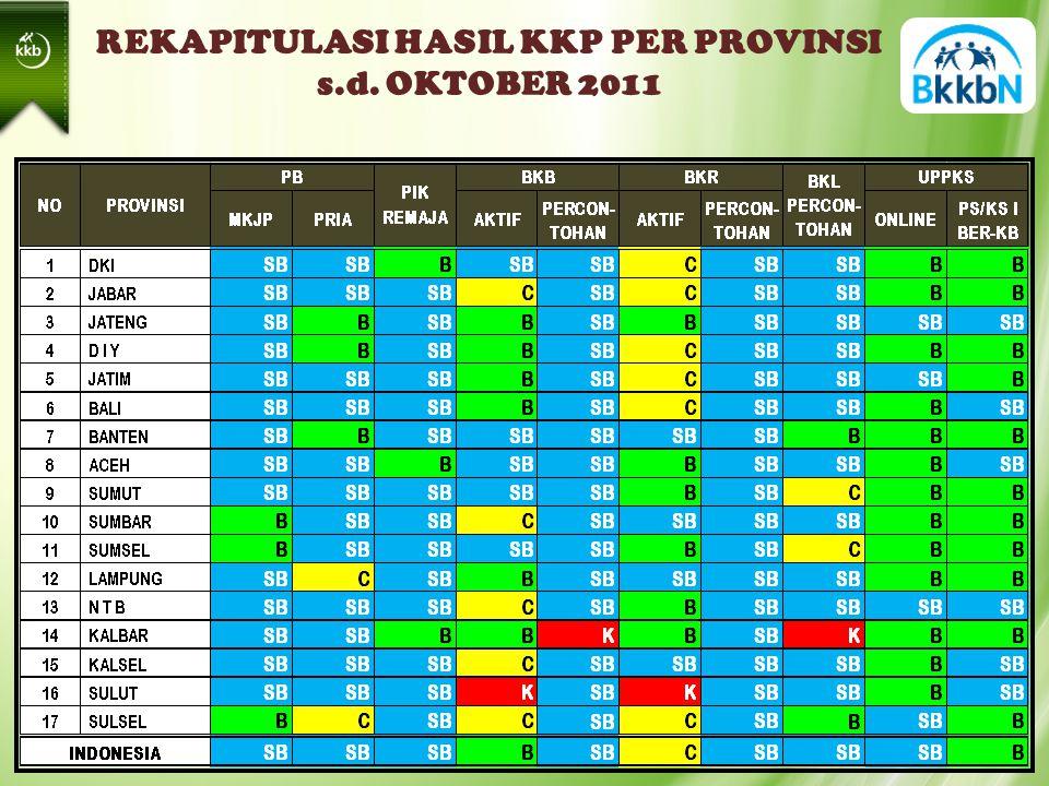 REKAPITULASI HASIL KKP PER PROVINSI s.d. OKTOBER 2011