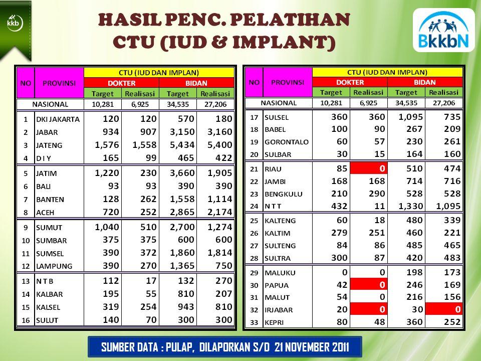 HASIL PENC. PELATIHAN CTU (IUD & IMPLANT) SUMBER DATA : PULAP, DILAPORKAN S/D 21 NOVEMBER 2011