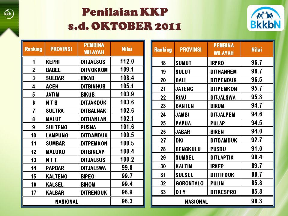 Penilaian KKP s.d. OKTOBER 2011