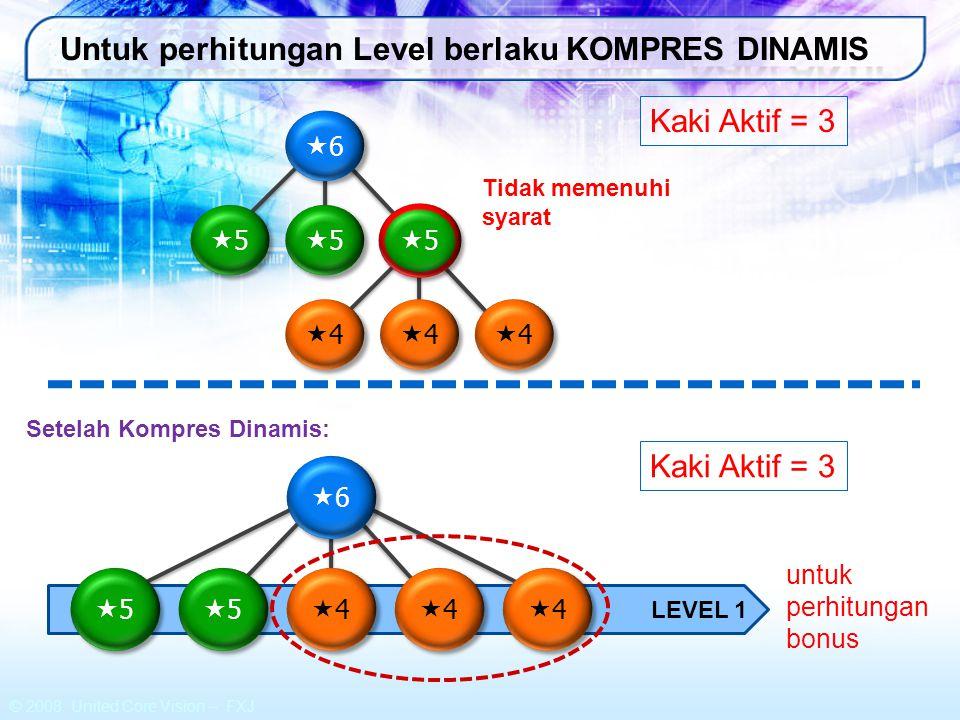© 2008 United Core Vision – FXJ Contoh Perhitungan : 44 44 33 33 33 33 77 77 66 66 55 55 55 55 55 55 66 66 55 55 55 55 55 55 66 66 55 55 55 55 55 55 Level 1: 15% x (4000BV + 600BV + 600BV) = 780.000 Level 2: 10% x 3 x 3000BV = 900.000 Level 3: 2% x 9 x 2000BV = 360.000 Total Bonus Aktivasi yang diperoleh: Rp 2.040.000
