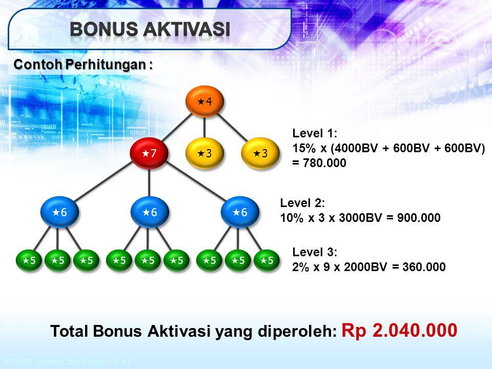 © 2008 United Core Vision – FXJ Kaki III Kaki III Kaki IV Kaki IV Kaki V Kaki V ANDA ≥ 25.000 BV di luar kaki I & II Poin = 1 Kaki II Kaki II Kaki I Kaki I Akumulasi 3 Poin : Catatan: Cash Reward bisa didapatkan berulang kali.