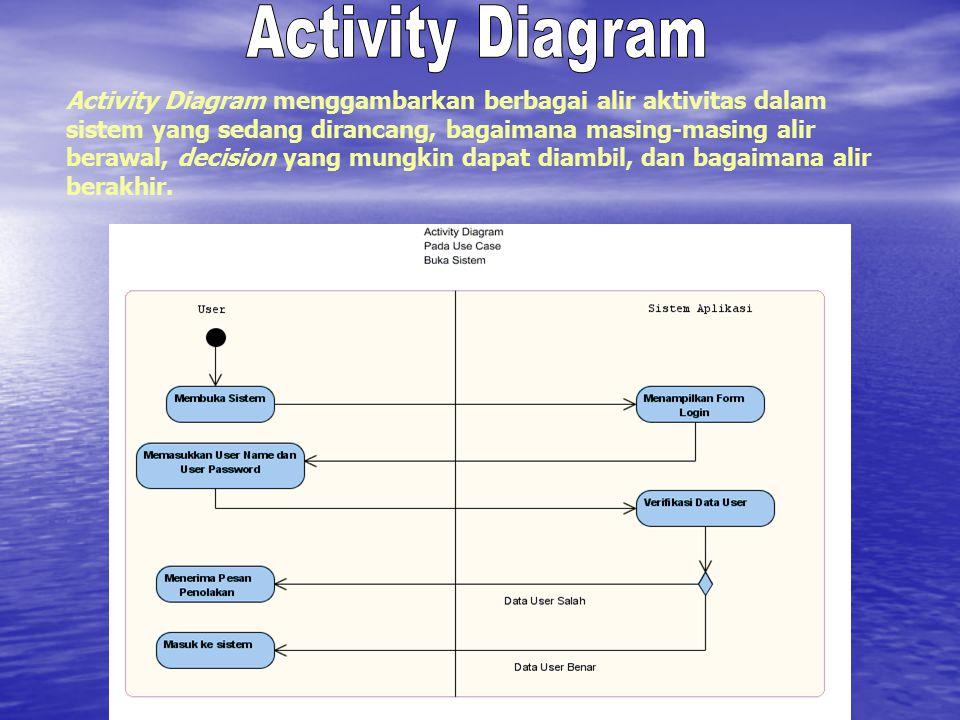 Activity Diagram menggambarkan berbagai alir aktivitas dalam sistem yang sedang dirancang, bagaimana masing-masing alir berawal, decision yang mungkin