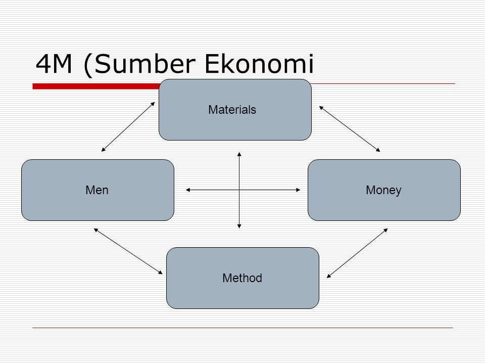 4M (Sumber Ekonomi Materials Method MenMoney