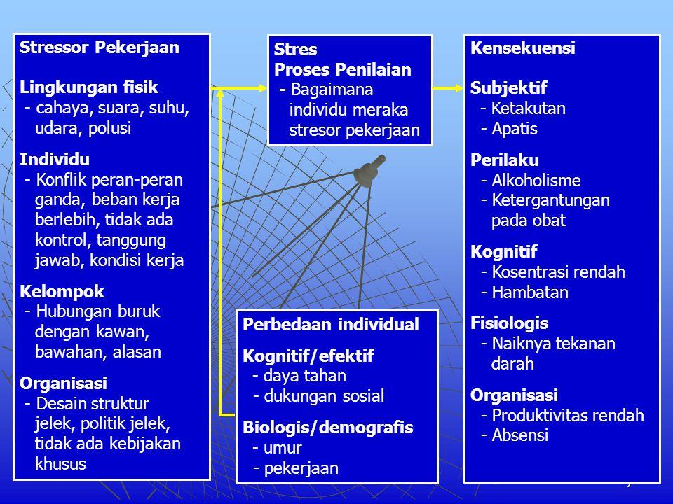 7 Stressor Pekerjaan Lingkungan fisik - cahaya, suara, suhu, udara, polusi Individu - Konflik peran-peran ganda, beban kerja berlebih, tidak ada kontr