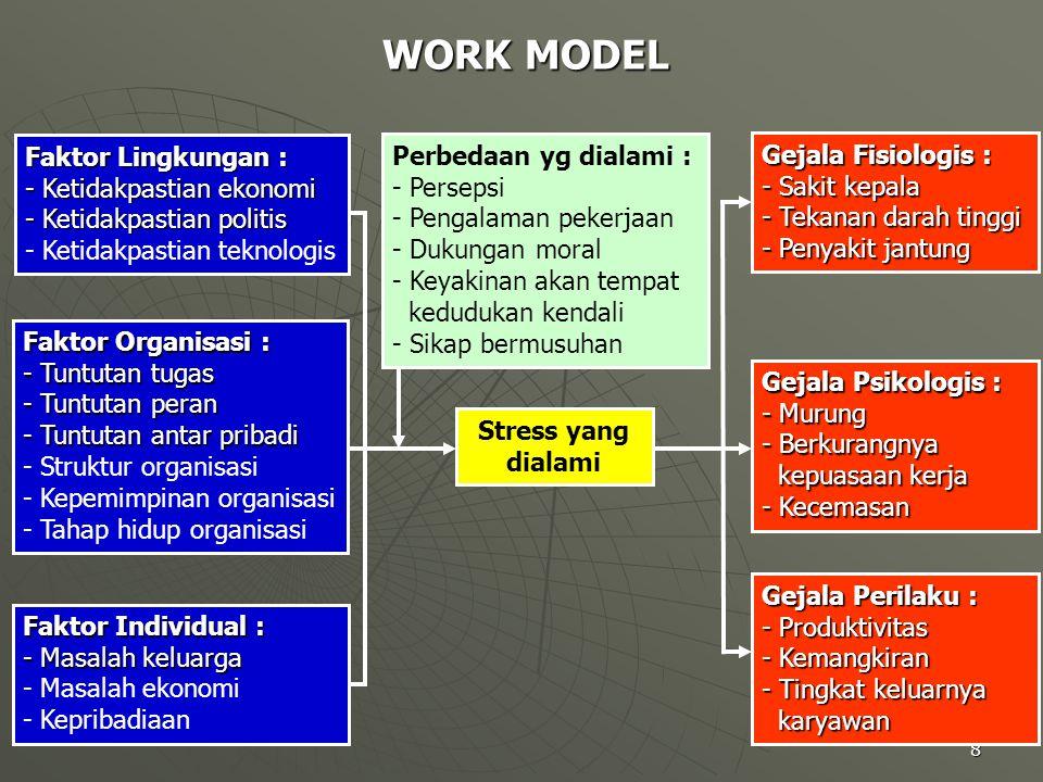 8 WORK MODEL Faktor Lingkungan : - Ketidakpastian ekonomi - Ketidakpastian politis - Ketidakpastian teknologis Faktor Organisasi : - Tuntutan tugas -
