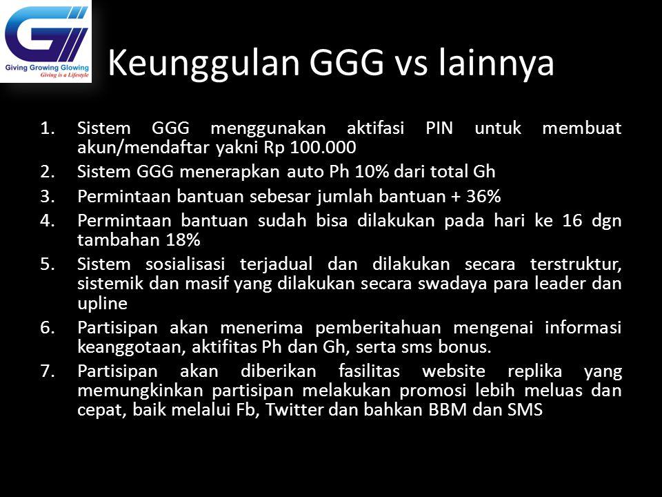 Keunggulan GGG vs lainnya 1.Sistem GGG menggunakan aktifasi PIN untuk membuat akun/mendaftar yakni Rp 100.000 2.Sistem GGG menerapkan auto Ph 10% dari