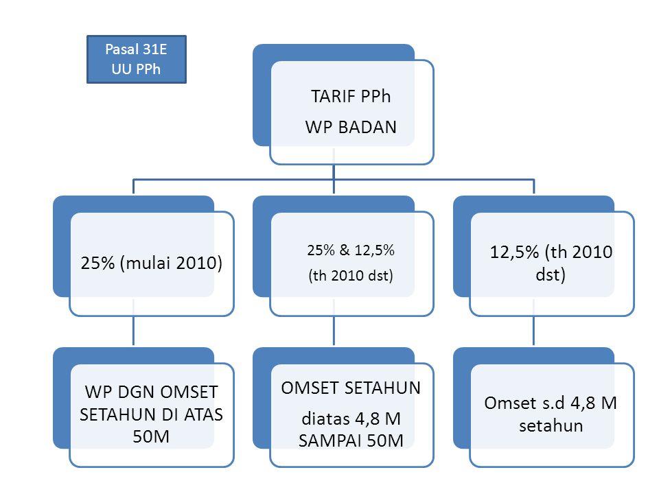 TARIF PPh WP BADAN 25% (mulai 2010) WP DGN OMSET SETAHUN DI ATAS 50M 25% & 12,5% (th 2010 dst) OMSET SETAHUN diatas 4,8 M SAMPAI 50M 12,5% (th 2010 ds