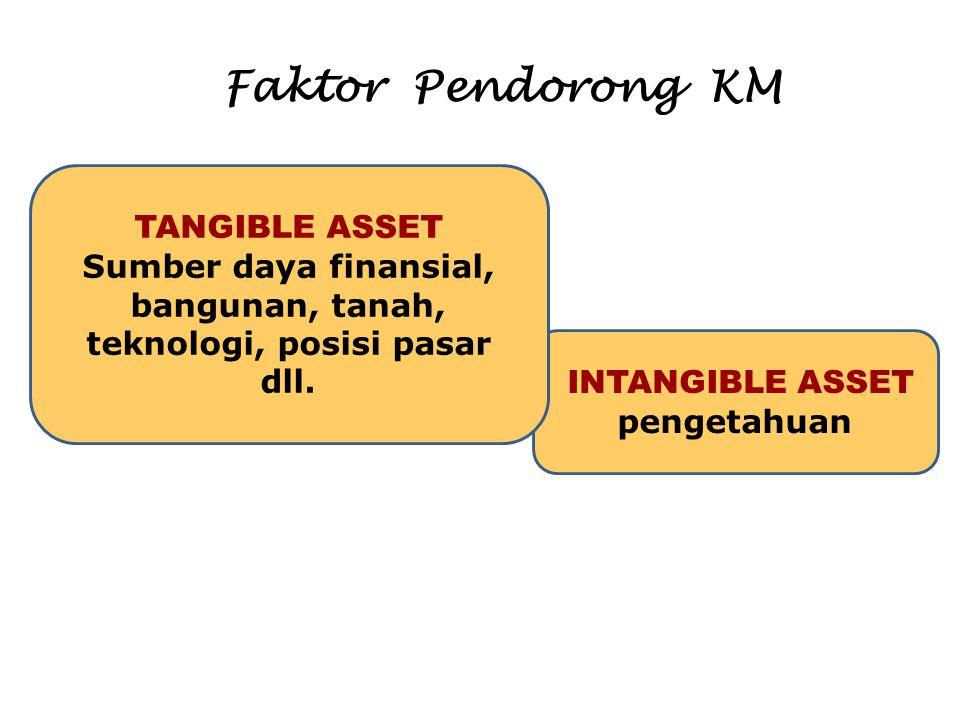 Faktor Pendorong KM INTANGIBLE ASSET pengetahuan TANGIBLE ASSET Sumber daya finansial, bangunan, tanah, teknologi, posisi pasar dll.