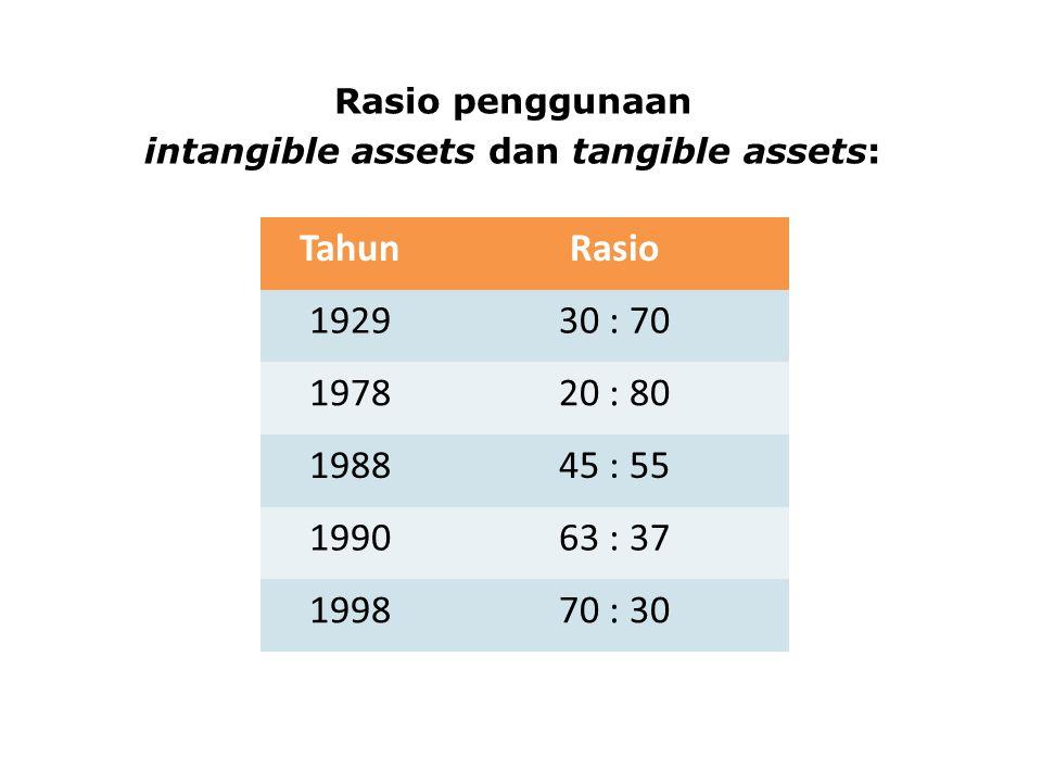 Rasio penggunaan intangible assets dan tangible assets: TahunRasio 192930 : 70 197820 : 80 198845 : 55 199063 : 37 199870 : 30