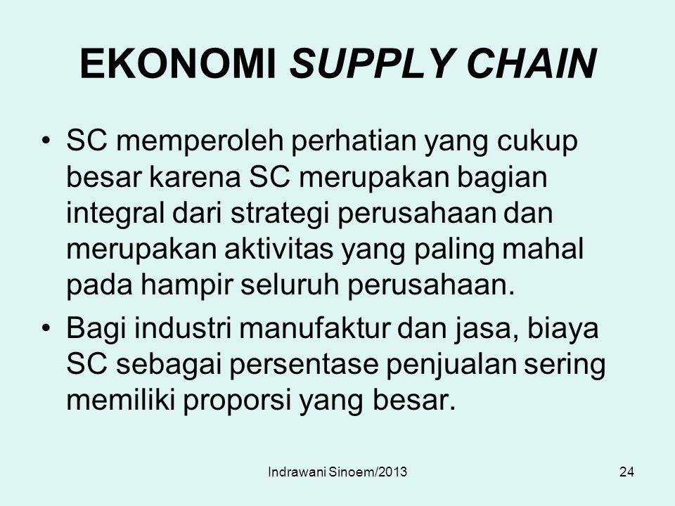 EKONOMI SUPPLY CHAIN SC memperoleh perhatian yang cukup besar karena SC merupakan bagian integral dari strategi perusahaan dan merupakan aktivitas yan