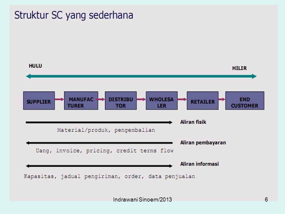 UKURAN KINERJA SC Kinerja SC Aset yang berbentuk persediaan 37Indrawani Sinoem/2013