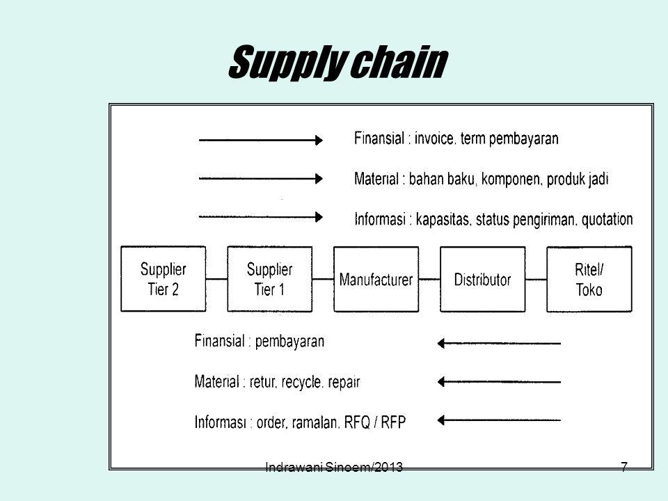 Supply chain Dalam kondisi nyata tidak sesederhana sebagaimana diatas, contoh sebuah produk sederhana yaitu biskuit kaleng.