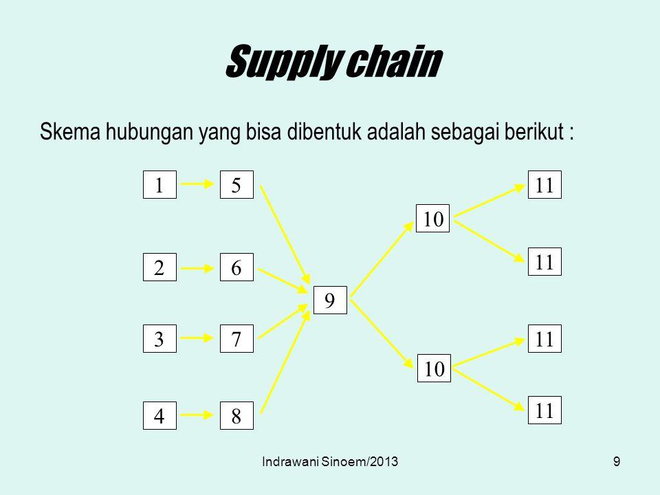Supply chain Skema hubungan yang bisa dibentuk adalah sebagai berikut : 1 2 3 4 5 6 7 8 9 10 11 9Indrawani Sinoem/2013