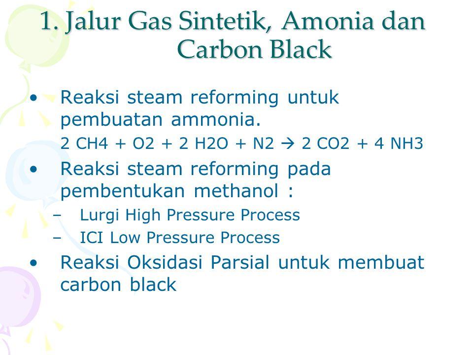 1. Jalur Gas Sintetik, Amonia dan Carbon Black Reaksi steam reforming untuk pembuatan ammonia. 2 CH4 + O2 + 2 H2O + N2  2 CO2 + 4 NH3 Reaksi steam re