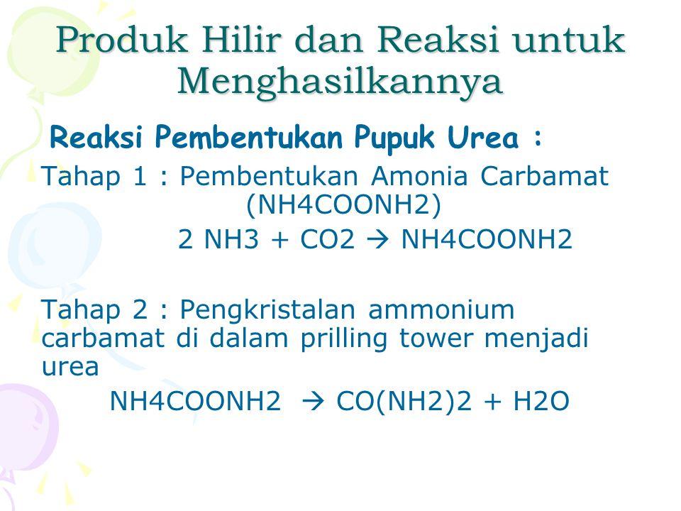 Produk Hilir dan Reaksi untuk Menghasilkannya Reaksi Pembentukan Pupuk Urea : Tahap 1 : Pembentukan Amonia Carbamat (NH4COONH2) 2 NH3 + CO2  NH4COONH