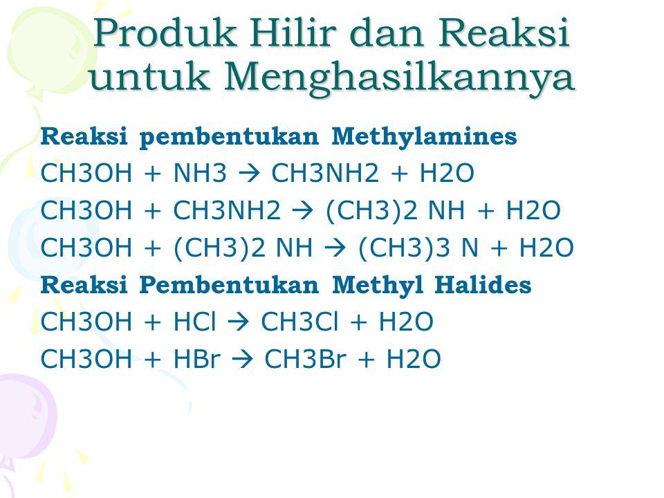 Produk Hilir dan Reaksi untuk Menghasilkannya Reaksi pembentukan Methylamines CH3OH + NH3  CH3NH2 + H2O CH3OH + CH3NH2  (CH3)2 NH + H2O CH3OH + (CH3