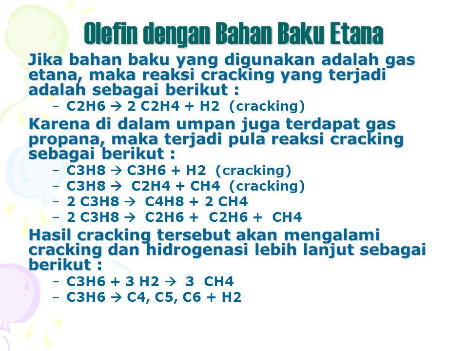 Olefin dengan Bahan Baku Etana Jika bahan baku yang digunakan adalah gas etana, maka reaksi cracking yang terjadi adalah sebagai berikut : –C2H6  2 C