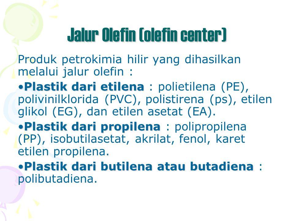 Jalur Olefin (olefin center) Produk petrokimia hilir yang dihasilkan melalui jalur olefin : Plastik dari etilenaPlastik dari etilena : polietilena (PE