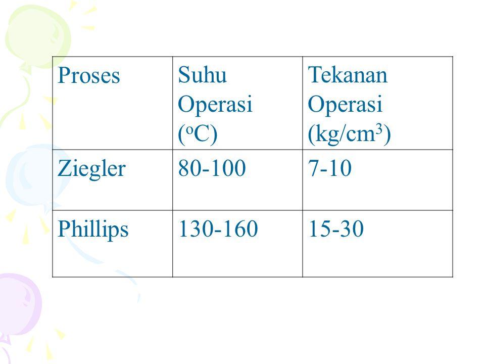 ProsesSuhu Operasi ( o C) Tekanan Operasi (kg/cm 3 ) Ziegler80-1007-10 Phillips130-16015-30