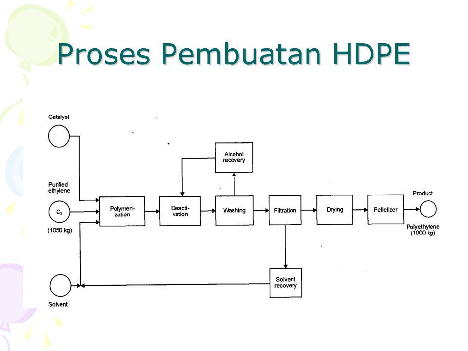Proses Pembuatan HDPE