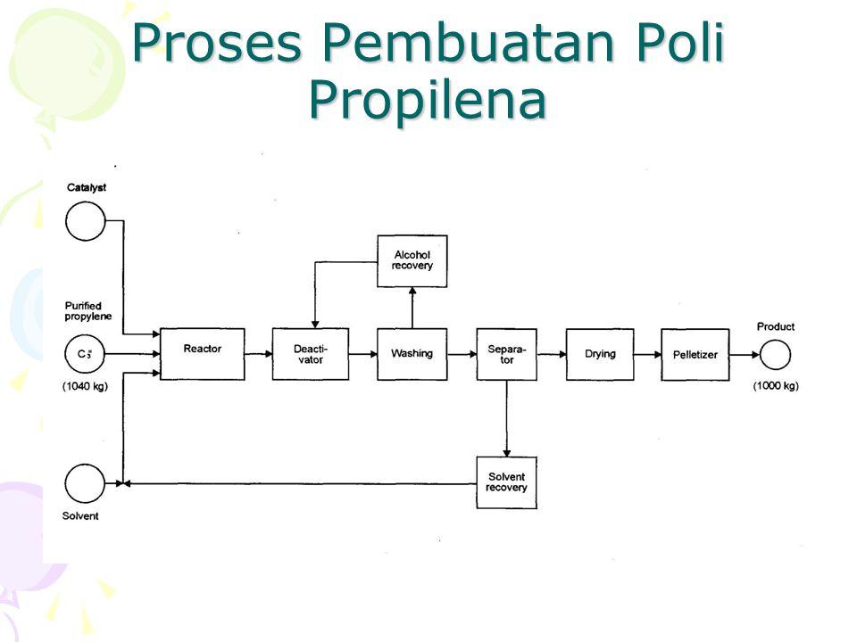 Proses Pembuatan Poli Propilena