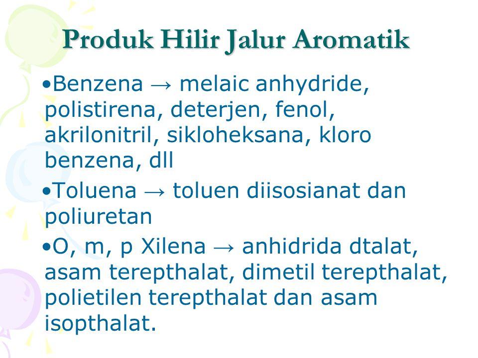 Produk Hilir Jalur Aromatik Benzena → melaic anhydride, polistirena, deterjen, fenol, akrilonitril, sikloheksana, kloro benzena, dll Toluena → toluen