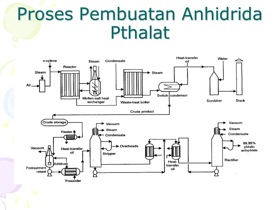 Proses Pembuatan Anhidrida Pthalat