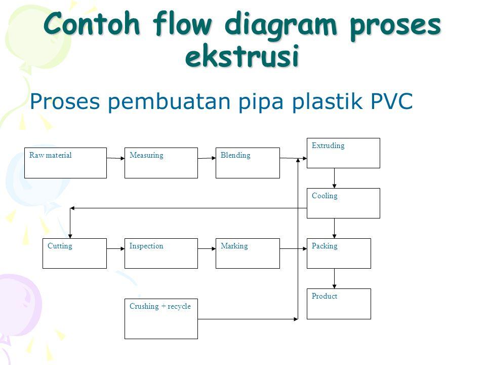 Contoh flow diagram proses ekstrusi Proses pembuatan pipa plastik PVC Raw materialMeasuring Extruding Cooling Packing Product Crushing + recycle Blend