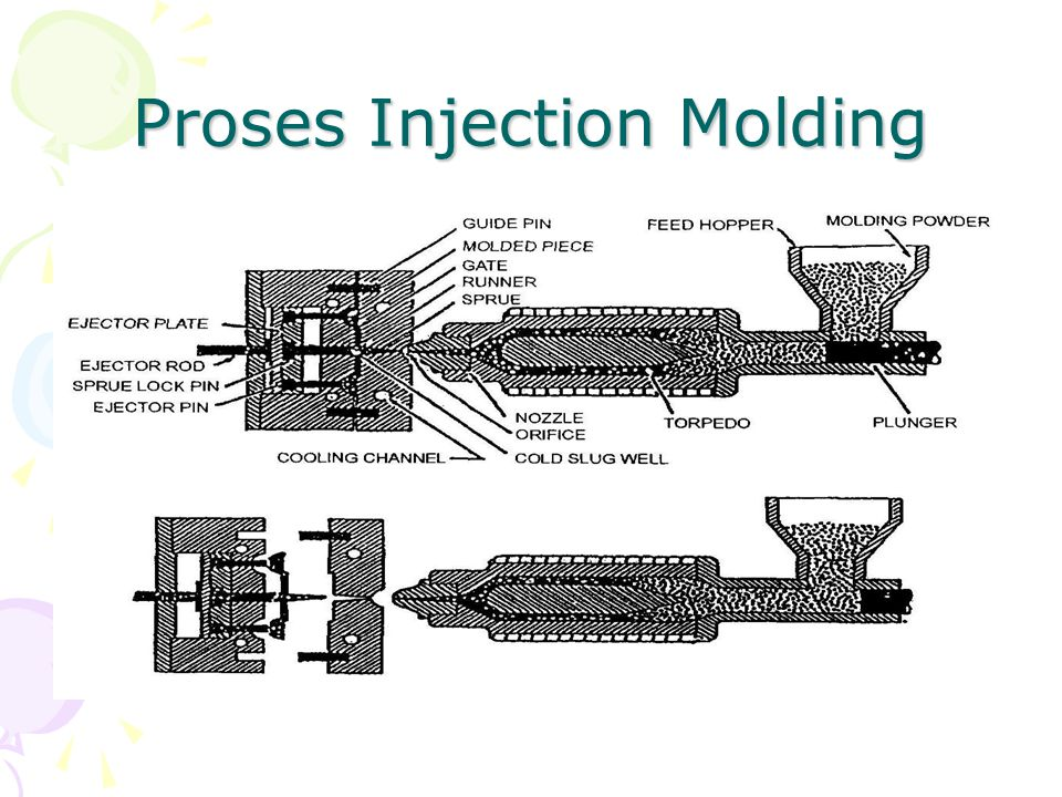 Proses Injection Molding