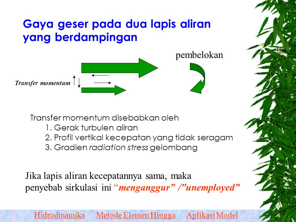 HidrodinamikaMetode Elemen HinggaAplikasi Model Memahami Dinamika Aliran  Gejala aliran 2 D  Kaidahnya sama dengan aliran 1D yaitu –Konservasi massa