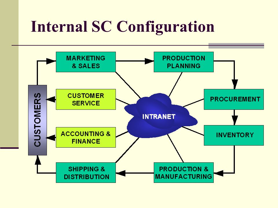 A Key Concept: Integration Systems Approach: SCM takes into account every facility that has an impact on cost and customer service The objective of SCM is to be cost-effective across the entire system (total costs: distribution (from supplier to manufacturers, from manufacturers to warehouses, from warehouses to retailers), inventories (raw material, WIP, finished goods), manufacturing costs) In other courses the focus is on local minimization (inventory costs at a single location, distribution costs from one location to another).