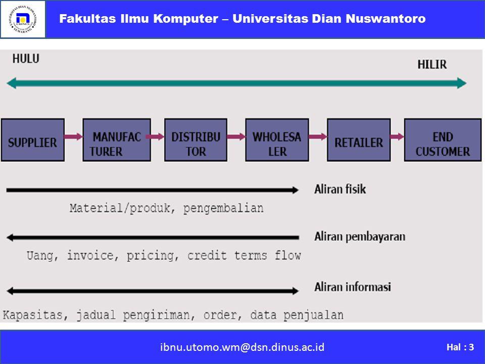 ibnu.utomo.wm@dsn.dinus.ac.id Fakultas Ilmu Komputer – Universitas Dian Nuswantoro Hal : 3