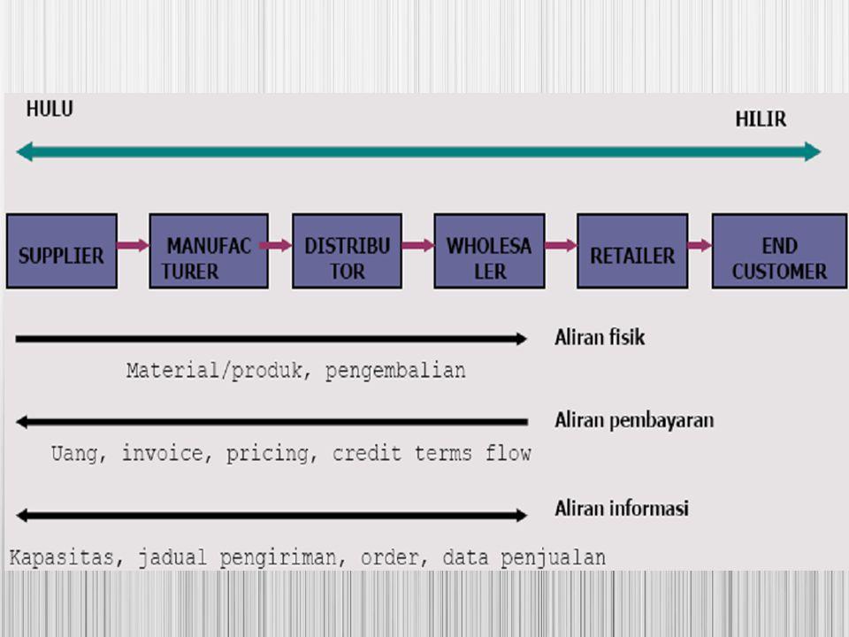 Fungsi SCM SCM secara fisik mengkonversi bahan baku menjadi produk jadi dan menghantarkannya ke pemakai akhir.