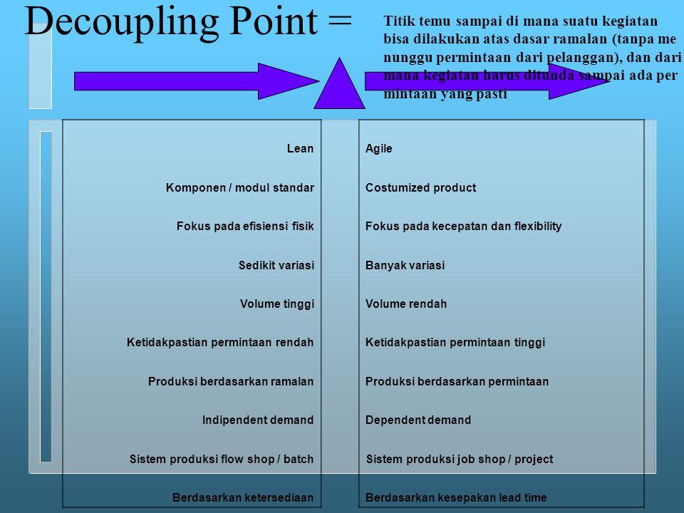 Decoupling Point = LeanAgile Komponen / modul standarCostumized product Fokus pada efisiensi fisikFokus pada kecepatan dan flexibility Sedikit variasi