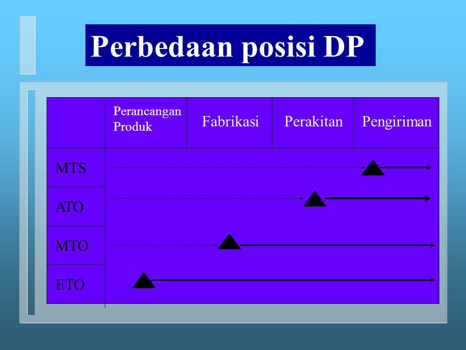 MTS ATO MTO ETO Perancangan Produk FabrikasiPerakitanPengiriman Perbedaan posisi DP