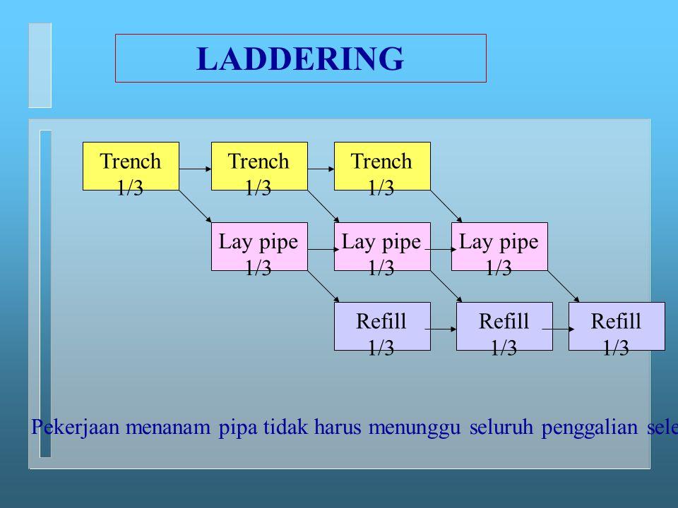 Trench 1/3 Trench 1/3 Trench 1/3 Lay pipe 1/3 Lay pipe 1/3 Lay pipe 1/3 Refill 1/3 Refill 1/3 Refill 1/3 LADDERING Pekerjaan menanam pipa tidak harus