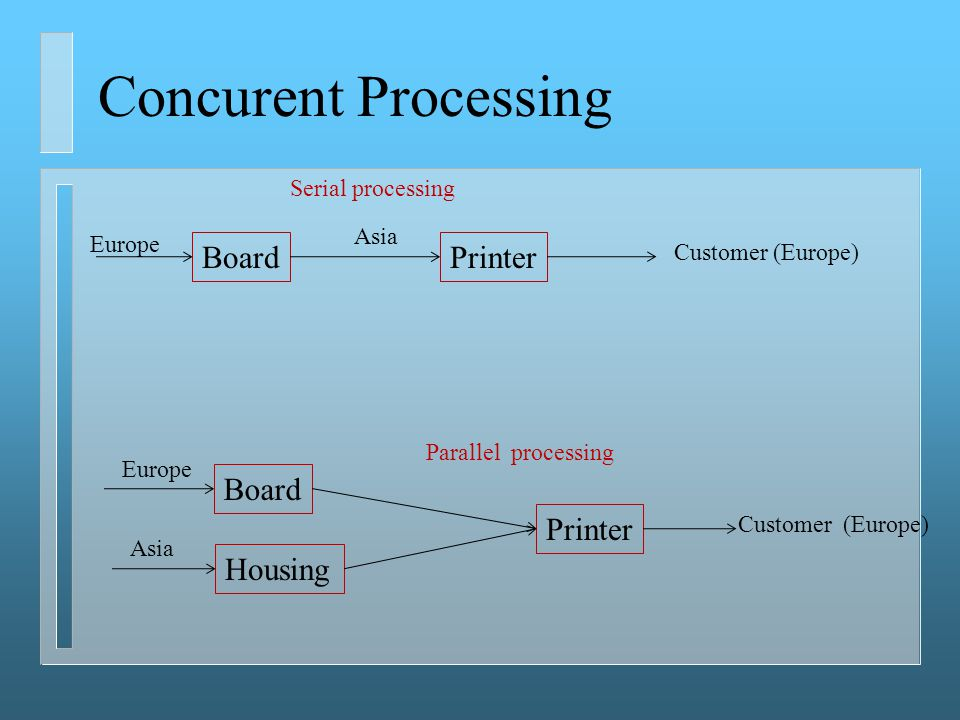 Concurent Processing BoardPrinter Board Housing Europe Printer Asia Customer (Europe) Asia Serial processing Parallel processing