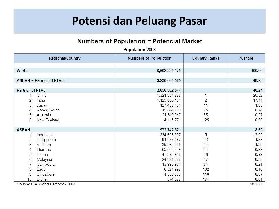 Sumber : world factbook 2008 Indikator Ekonomi ASEAN 2008 Negara/ Indikator Populasi ( juta orang) PDB/Official ( milyar US$) PDB-Per Capita/PPP (US$) Ekspor (milyar US$) Impor (milyar US$) Kontribusi Industri thd PDB Indonesia235496,83.90014111445,6% Thailand65,52728.70017415944,5% Malaysia25,2214,715.700195,7156,244,6% Filipina96172,33.4005163,431,9% Singapura4,6192,852.900349,5307,633,8% Vietnam86,190,82.90063,779,442,7% Kamboja14,210,82.1004,66,426% Laos6,65,22.10011,234,3% Myanmar47,713,71.2006,13,619,7% Brunei0,417,254.1006,7271,6% Total/ Rata-rata 581,31486,314.700993,3892,839,47%
