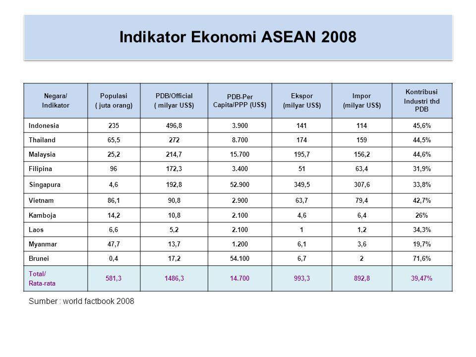 Sumber : world factbook 2008 Indikator Ekonomi ASEAN 2008 Negara/ Indikator Populasi ( juta orang) PDB/Official ( milyar US$) PDB-Per Capita/PPP (US$)