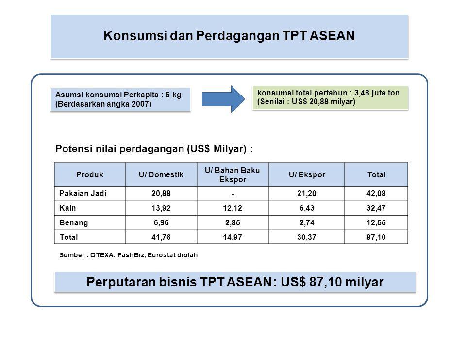 Asumsi konsumsi Perkapita : 6 kg (Berdasarkan angka 2007) Potensi nilai perdagangan (US$ Milyar) : Konsumsi dan Perdagangan TPT ASEAN ProdukU/ Domesti
